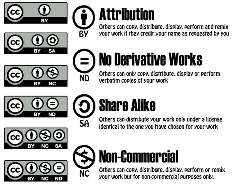 Overview of Creative Commons licences